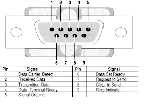 Automation and Instrumentation: RS-232 DB9 Pin Details