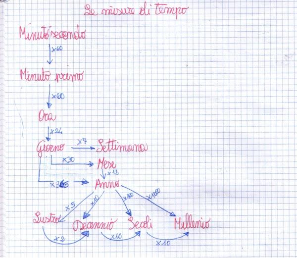 Famoso didattica matematica scuola primaria: Misurare il tempo - classe  GO85