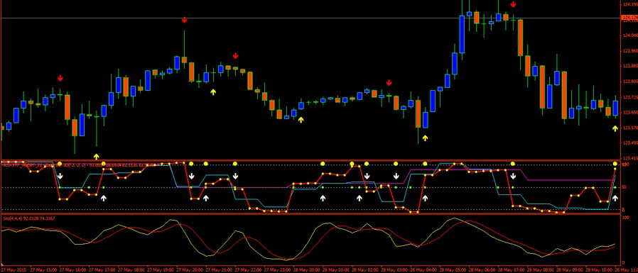 Binary options 5 minute indicator