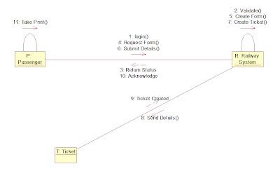 UML and Design Patterns: Railway Reservation System UML ...
