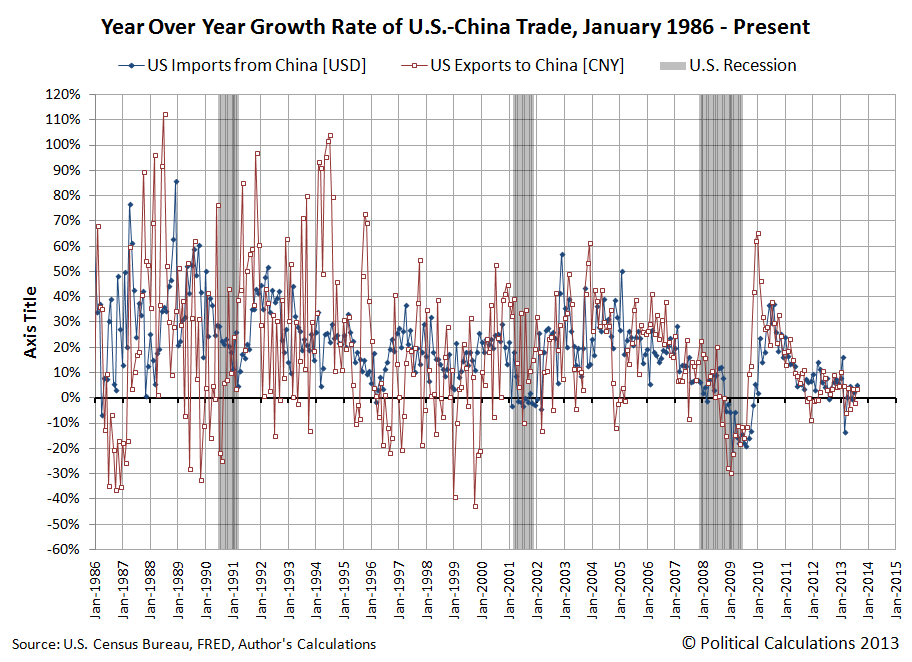 Year Over Year Growth Rate of U.S.-China Trade, January 1986 - August 2013