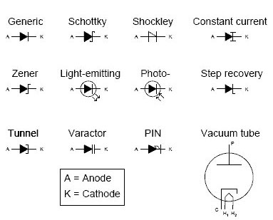 Diode Types And Symbols