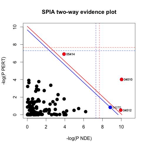 Pathway Analysis for High-Throughput Genomics Studies   R