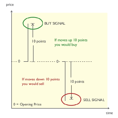 PWB Trading System