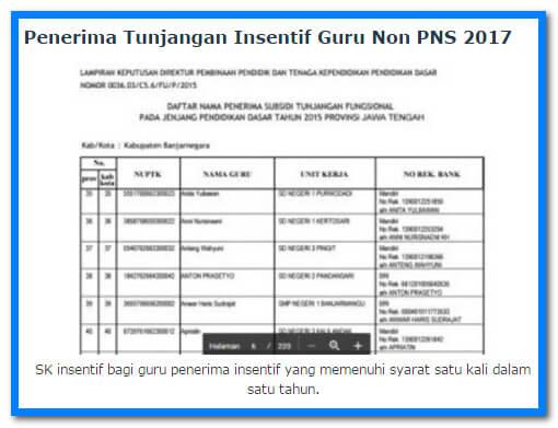 Inilah Nama - Nama Guru Non PNS Penerima Tunjangan Insentif Tahun 2017