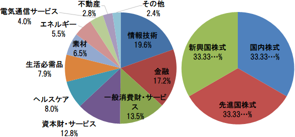 eMAXIS Slim 全世界株式(3地域均等型) 組入上位10業種と地域別構成比