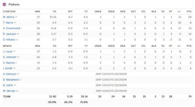 Boxscore Pistons-76ers Star Wars Night | PistonsFr, actualité des Detroit Pistons en France