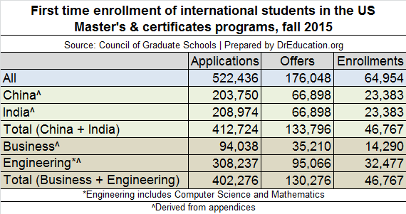 latest enrollment data of international graduate students in America