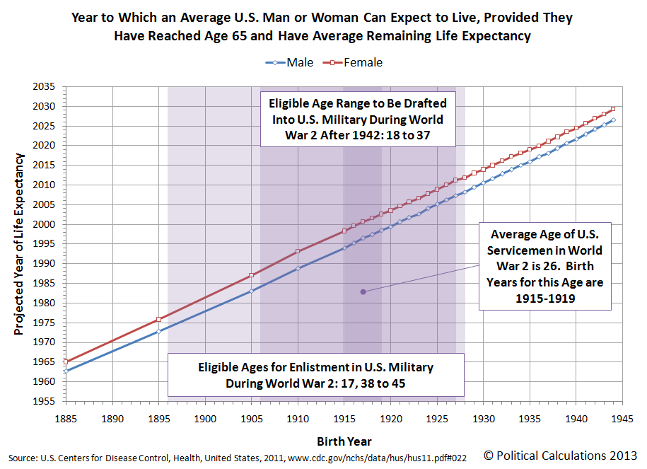 Year to Which an Average U.S. Man or Woman Can Expect to Live, Provided They Have Reached Age 65 and Have Average Remaining Life Expectancy for Birth Years of 1885 through 1945
