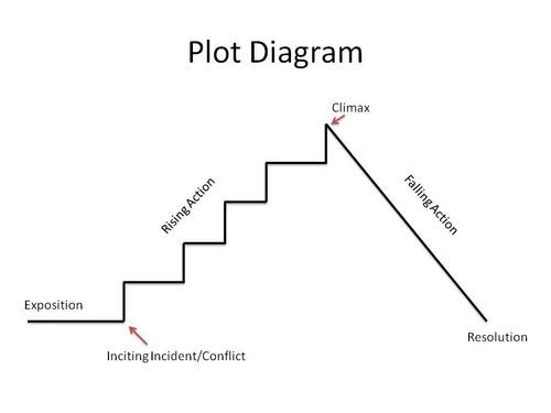 Plot Diagram Of Pride And Prejudice Dsc Pc1550 Wiring Myself As Written Parts A Story