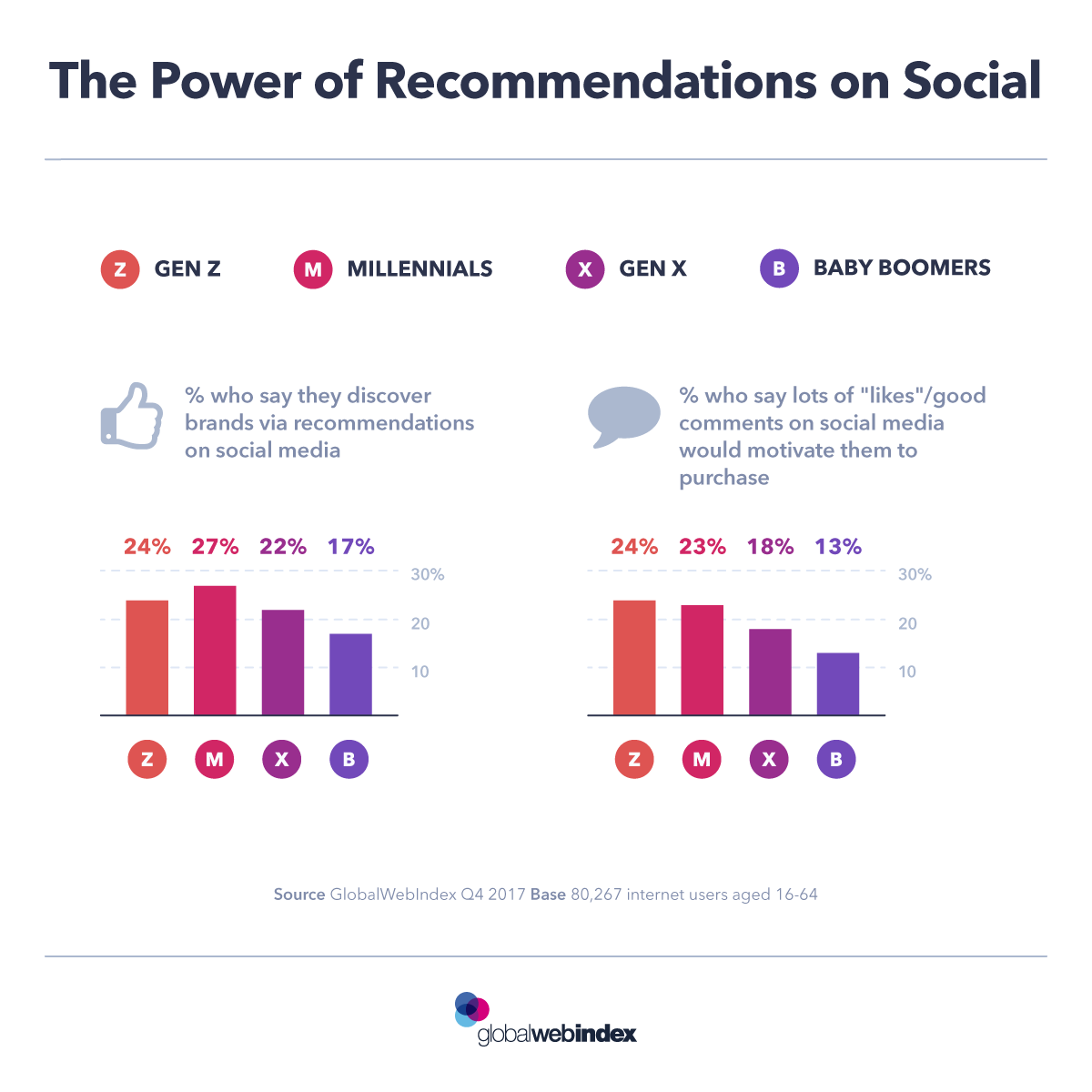 The Power of Recommendations on Social Media