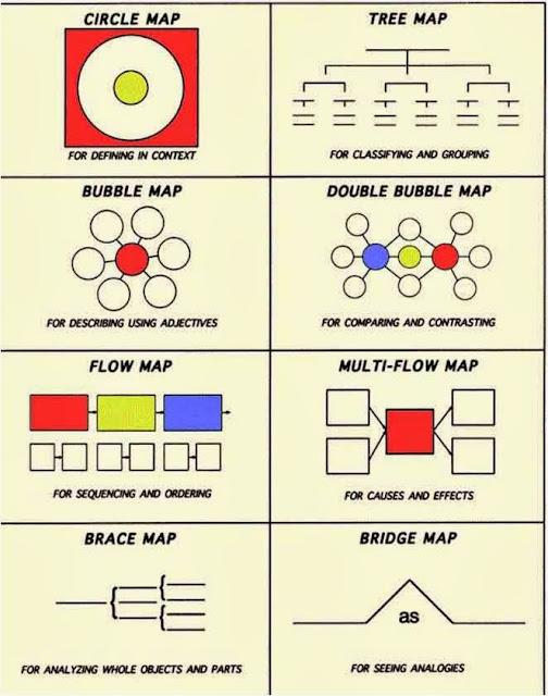 Hasil gambar untuk peta minda i-think