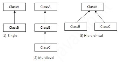 Inheritance / Pewarisan Kelas Pada Java