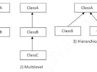 Konsep Inheritance (Pewarisan Kelas) Pada Java