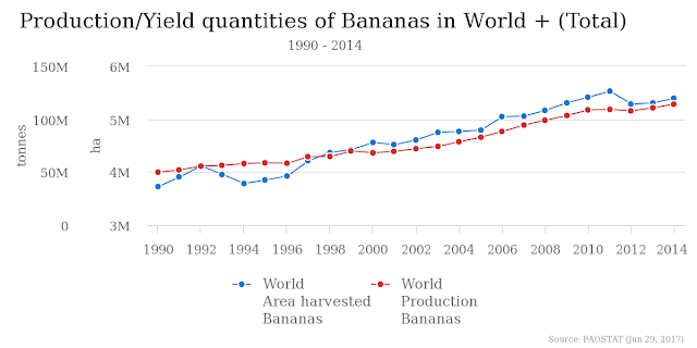 production of bananas in the world