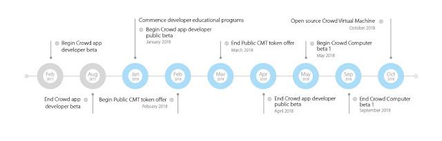 .Crowd machine ICO adalah sebua platform yang memudahkan semua orang untuk membuat dan mendistribusikan dApps menggunakan Crowd Machine Studio