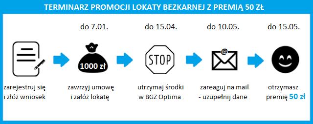 Terminarz promocji Lokaty Bezkarnej z premią 50 zł