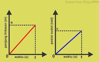 Grafik s-t dan Grafik θ-t GMB