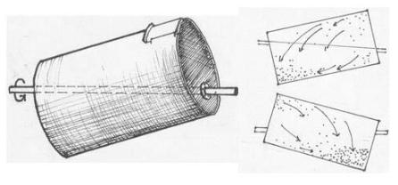 Proses pencampuran dengan drum miring