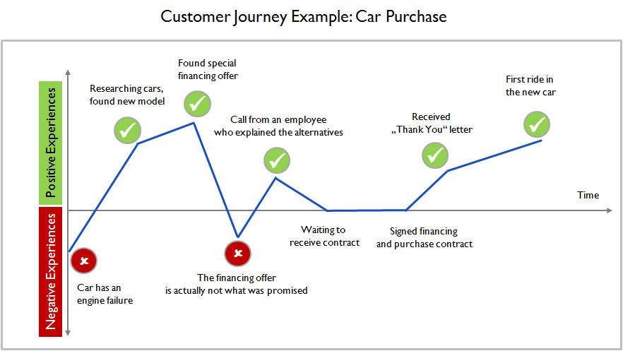 graph illustrating positive and negative stages of the customer experience journey