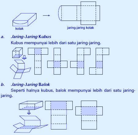 dnugroho blogger: Menentukan Jaring-Jaring Berbagai Bangun ...