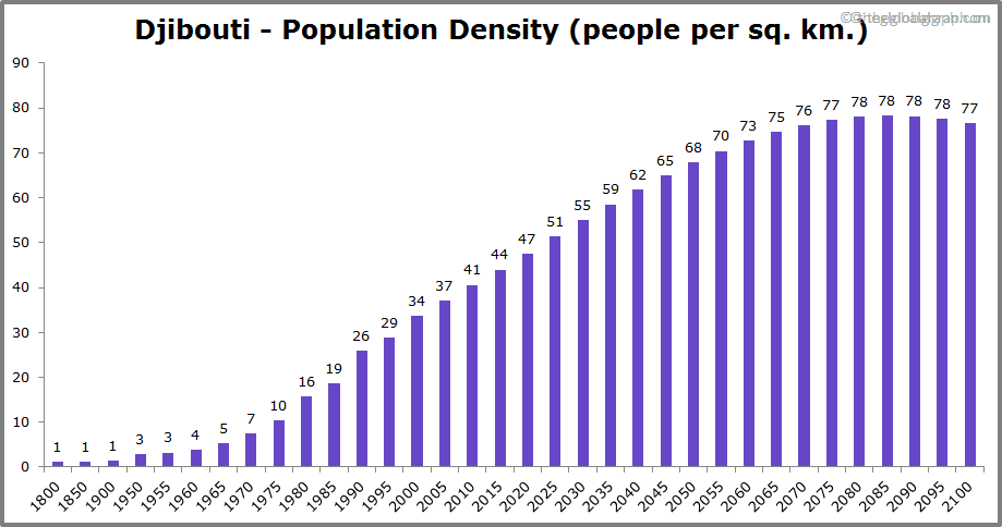 Djibouti  Population Density (people per sq. km.)