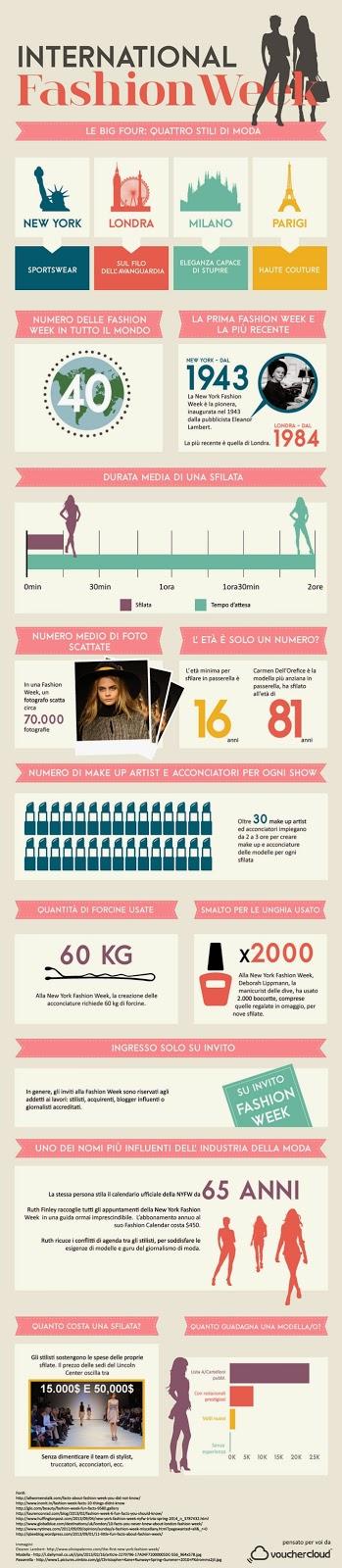 infografica settimana della moda