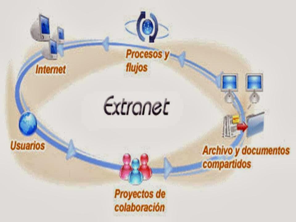 Dibujos De Internet Intranet Y Extranet: Gestión De Recursos Y Sistemas Interconectados: EXTRANET