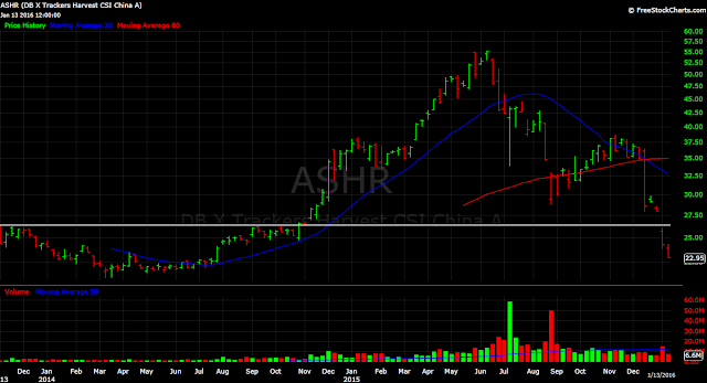 Shanghai A-shares ETF, ASHR China stocks