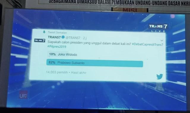 TELAK! TRANS7: Hasil Debat Kedua Prabowo Menang Telak, Jokowi Nyungsep