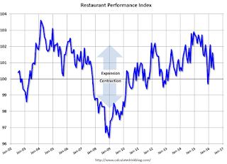 Restaurant Performance Index