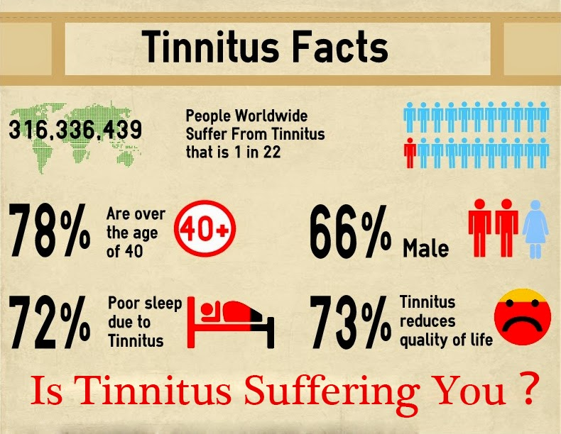 Other symptoms of tinnitus include ringing, buzzing, roaring, rushing and clicking in the ears, states Mayo Clinic 2