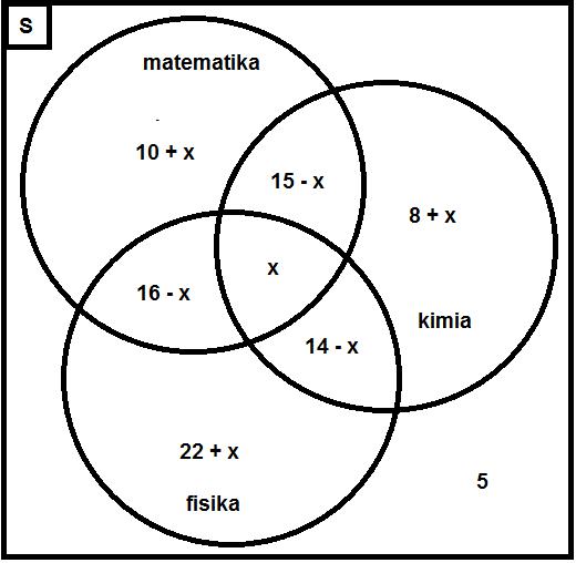 Contoh soal dan pembahasan tentang diagram venn himpunan jika unsur unsur tersebut disajikan ke dalam bentuk diagram venn maka diagram vennya menjadi ccuart Image collections