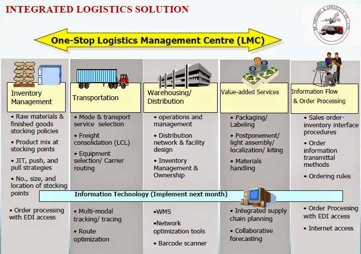BK Freight Logistics: Integrated Logistics Solution
