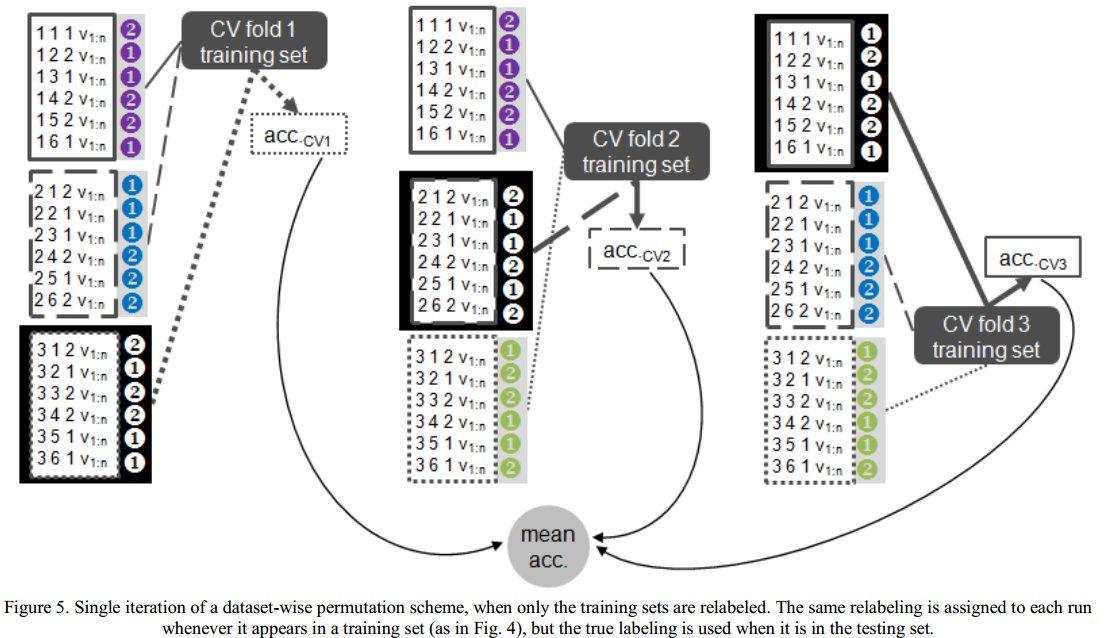 MVPA Meanderings: MVPA Permutation Schemes: Permutation