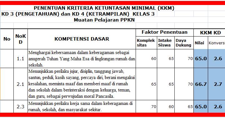 Kriteria Ketuntasan Minimal Kkm Kelas 3 Sd Kurikulum