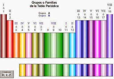 Tics trabajo en equipo edgar eduardo maqueta tabla periodica grupo o familia es el ordenamiento de los elementos en columna estos elementos presentan similar disposicin de sus electrones externos urtaz Images