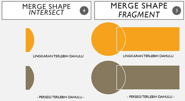 merge shapes intersect dan fragment di ppt
