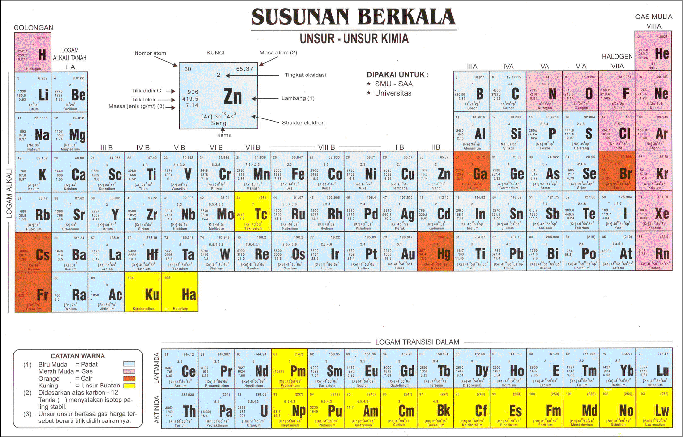 daftar sistem periodik unsur