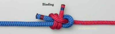 Method Binding and Overriding