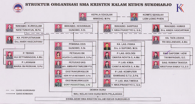 Struktur Organisasi SMA Kristen Kalam Kudus Sukoharjo