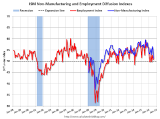 ISM Non-Manufacturing Index decreased to 51.4% in August