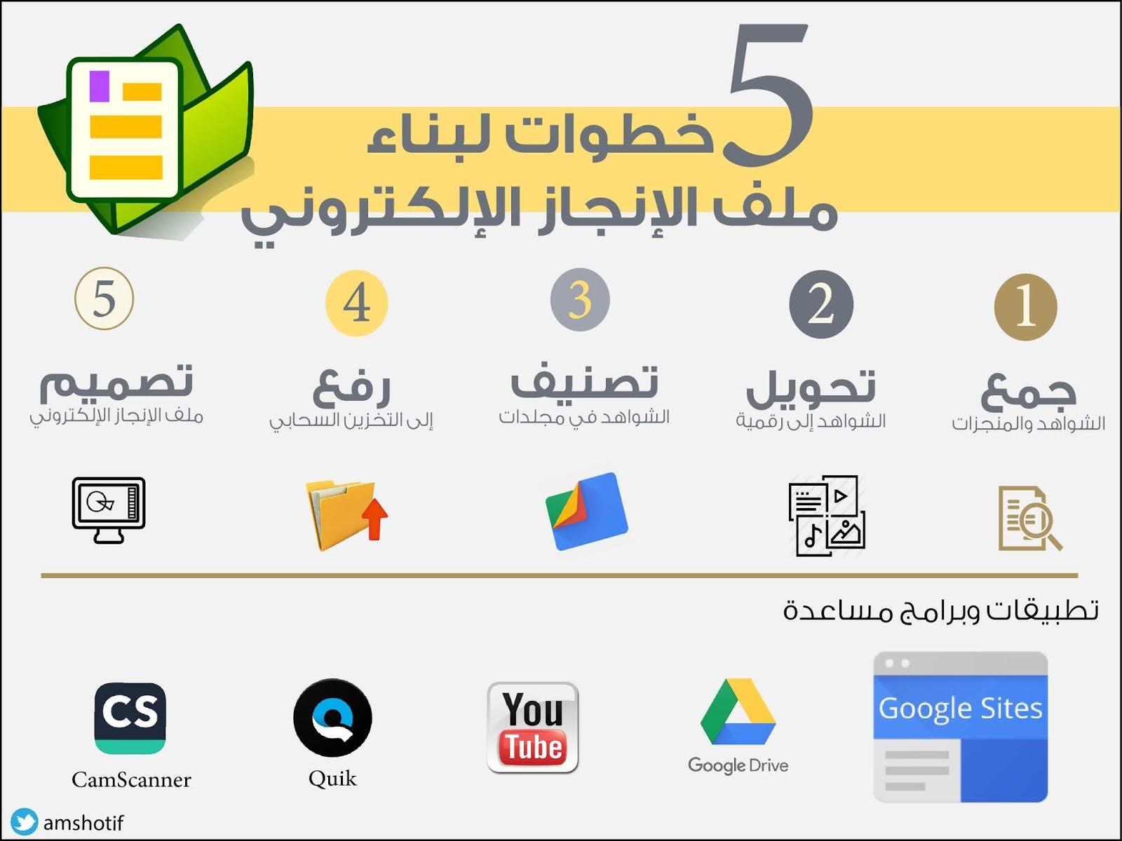 ملف الإنجاز الإلكتروني إبراهيم بن محمد آل شطيف مشرف تربوي