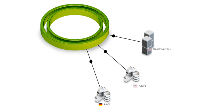 Figure 3: Headquarters and cloud data centers connect to Cato with IPsec VPN