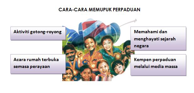 Rumah Terbuka Di Malaysia Karangan Spm Harbolnas E