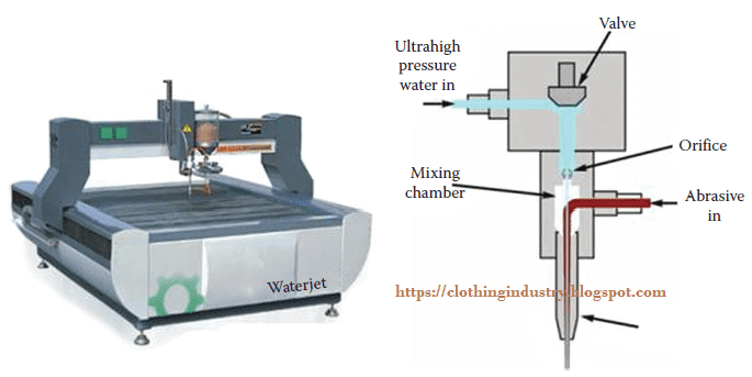 Methods of Fabric Cutting in Garment Industry - Clothing