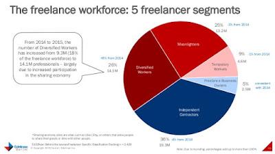 Freelance content writing