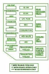 FORD Fuse Box Diagram: Fuse Box Ford 2003 Crown Victoria