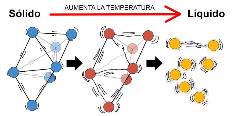 """Respuestas (LXXXV): ¿Existe una """"temperatura más alta posible""""?"""