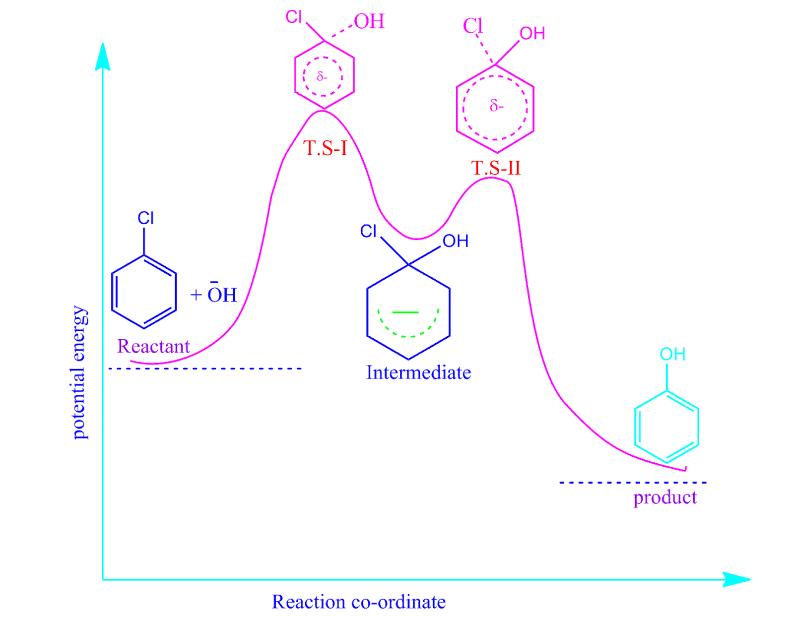 small resolution of  iii addition elimination reaction mechanism